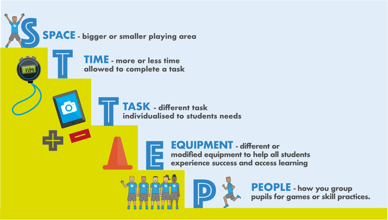 Differentiation In Physical Education The Pe Project